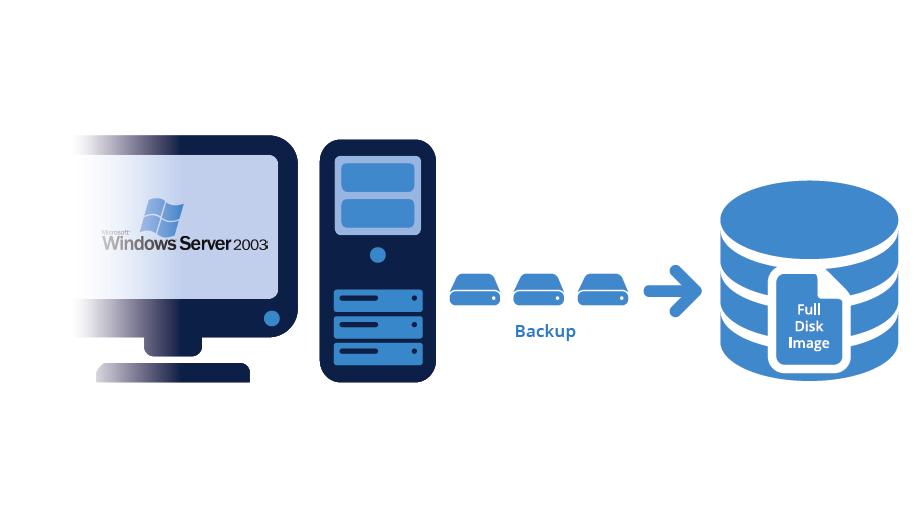Server-imaging