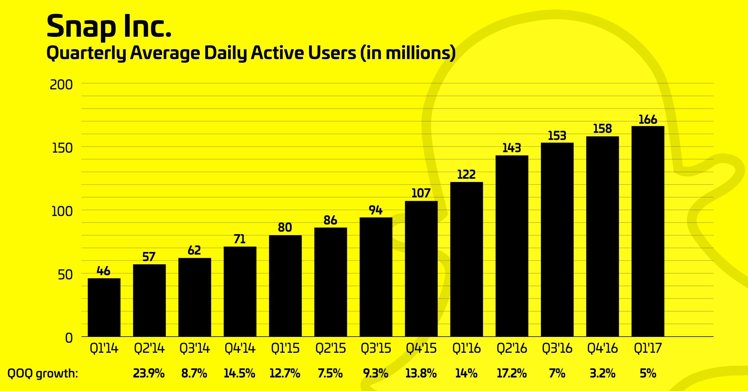 Snapchat-active-users